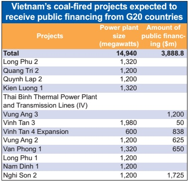 G20 billions feed coal-fired future, vietnam economy, business news, vn news, vietnamnet bridge, english news, Vietnam news, news Vietnam, vietnamnet news, vn news, Vietnam net news, Vietnam latest news, Vietnam breaking news