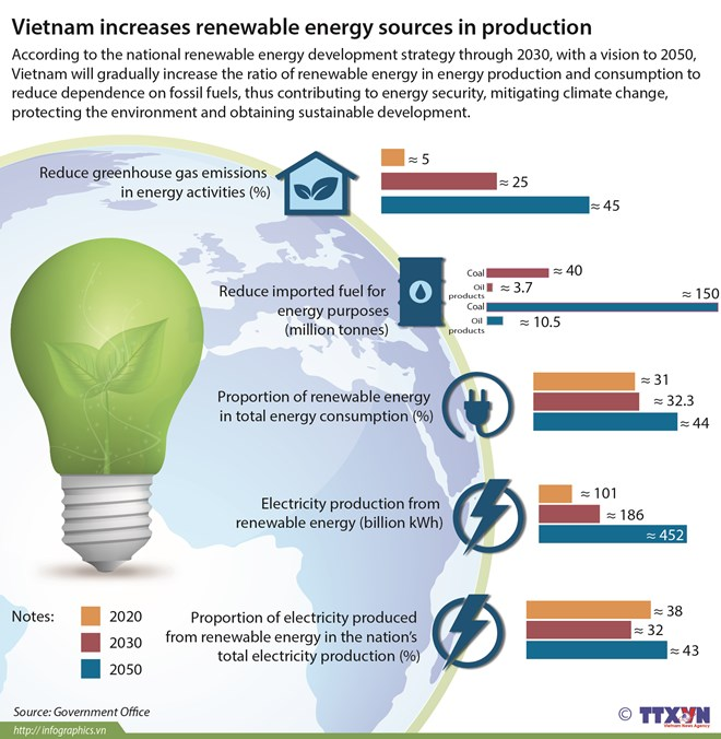 Vietnam increases renewable energy sources in production, environmental news, sci-tech news, vietnamnet bridge, english news, Vietnam news, news Vietnam, vietnamnet news, Vietnam net news, Vietnam latest news, Vietnam breaking news, vn news