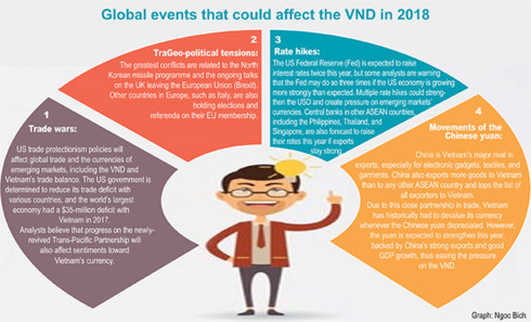 VND likely to remain on a stable footing in 2018, vietnam economy, business news, vn news, vietnamnet bridge, english news, Vietnam news, news Vietnam, vietnamnet news, vn news, Vietnam net news, Vietnam latest news, Vietnam breaking news