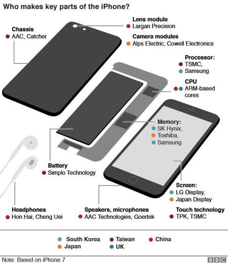 Apple, sell fewer phones, profits rise