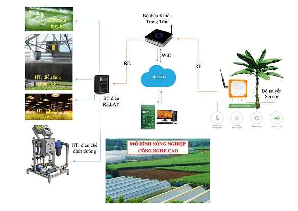 Made-in-Vietnam agricultural control unit cheap and effective