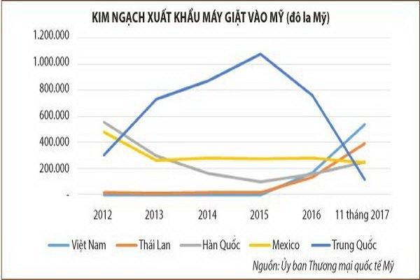 vietnam economy, business news, vn news, vietnamnet bridge, english news, Vietnam news, news Vietnam, vietnamnet news, vn news, Vietnam net news, Vietnam latest news, Vietnam breaking news, protectionism, TPP, FTA
