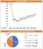 Real estate lending risks
