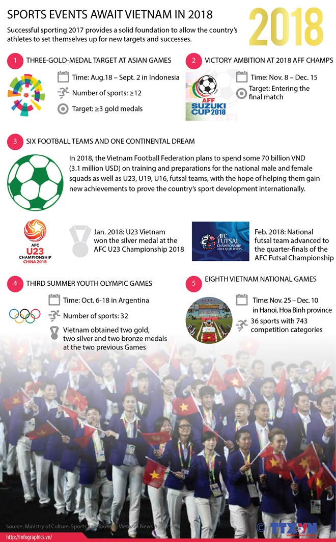 Sports events await Vietnam in 2018, Sports news, football, Vietnam sports, vietnamnet bridge, english news, Vietnam news, news Vietnam, vietnamnet news, Vietnam net news, Vietnam latest news, vn news, Vietnam breaking news