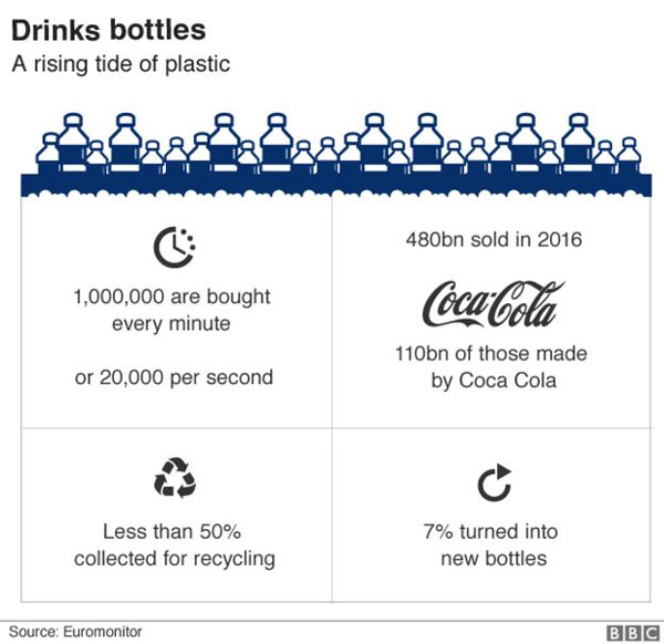 Major brands of bottled water, contained tiny particles of plastic, found