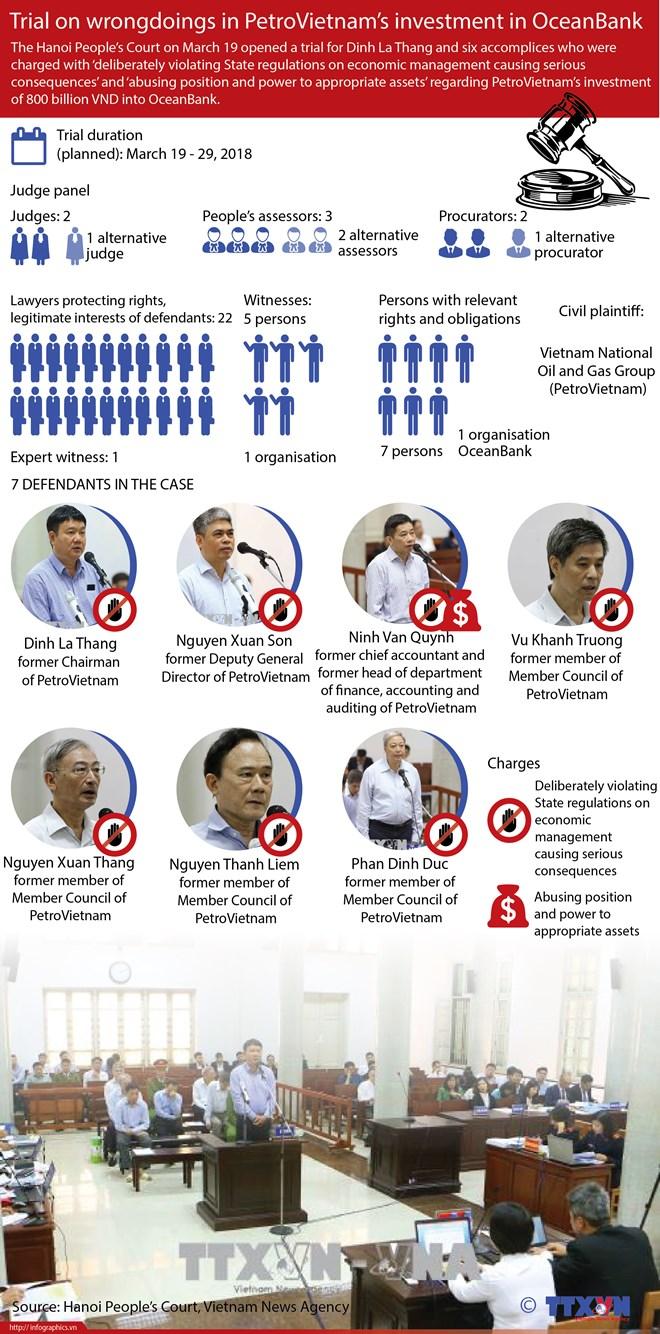Trial on wrongdoings in PetroVietnam's investment in OceanBank, social news, vietnamnet bridge, english news, Vietnam news, news Vietnam, vietnamnet news, Vietnam net news, Vietnam latest news, vn news, Vietnam breaking news