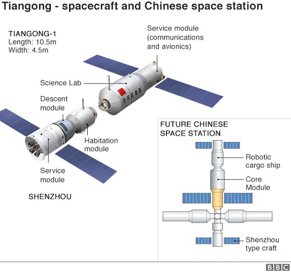 China, space lab, Tiangong-1, fall to Earth
