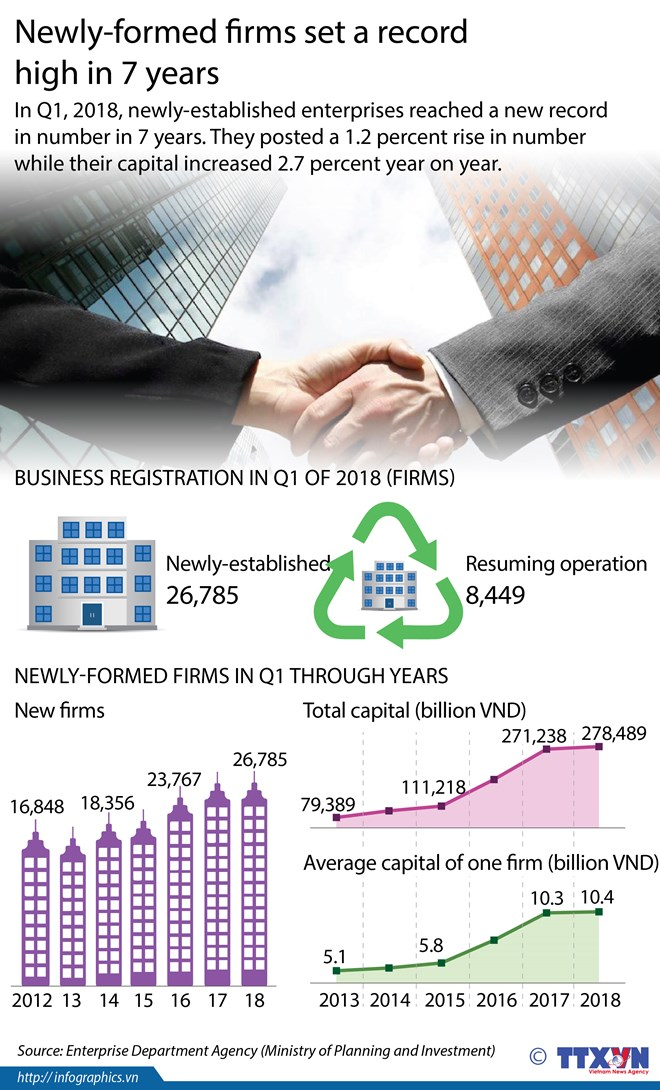 Vietnam Institute of Directors makes debut, Binh Phuoc enjoys impressive growth in FDI attraction, Credit institutions hope for good business in Q2, 2018, VPBank to lift chartered capital to 1.22 billion USD
