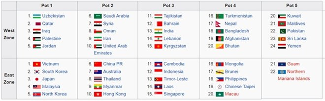 Vietnam U23 in No 1 seed group for AFC - News VietNamNet