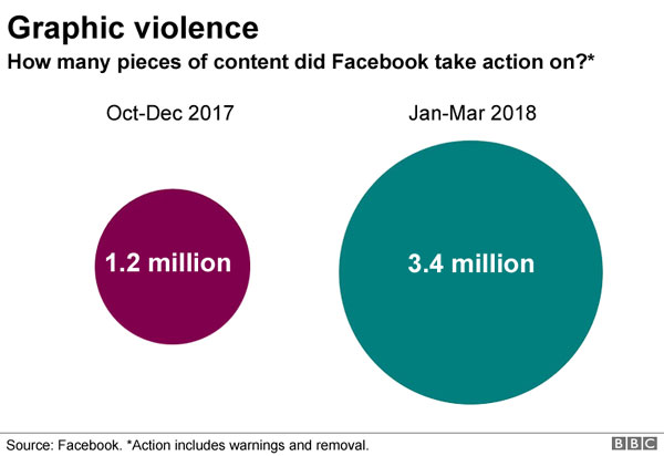 Facebook, deleted or added warnings, posts, hate speech, graphic violence, terrorism and sex