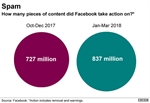 Facebook details scale of abuse on its site