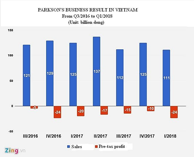 Parkson Vietnam flounders in seven consecutive quarter losses, vietnam economy, business news, vn news, vietnamnet bridge, english news, Vietnam news, news Vietnam, vietnamnet news, vn news, Vietnam net news, Vietnam latest news, Vietnam breaking news