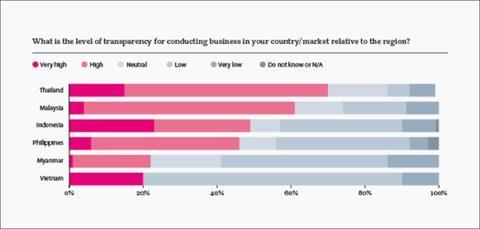 CEOs assess business sentiment across ASEAN markets, vietnam economy, business news, vn news, vietnamnet bridge, english news, Vietnam news, news Vietnam, vietnamnet news, vn news, Vietnam net news, Vietnam latest news, Vietnam breaking news