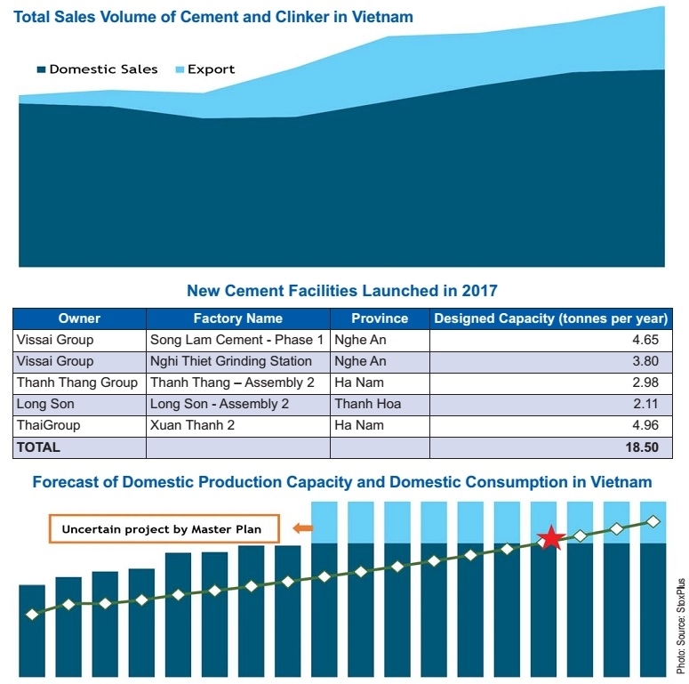 VN cement industry on the clinker road to recovery, vietnam economy, business news, vn news, vietnamnet bridge, english news, Vietnam news, news Vietnam, vietnamnet news, vn news, Vietnam net news, Vietnam latest news, Vietnam breaking news