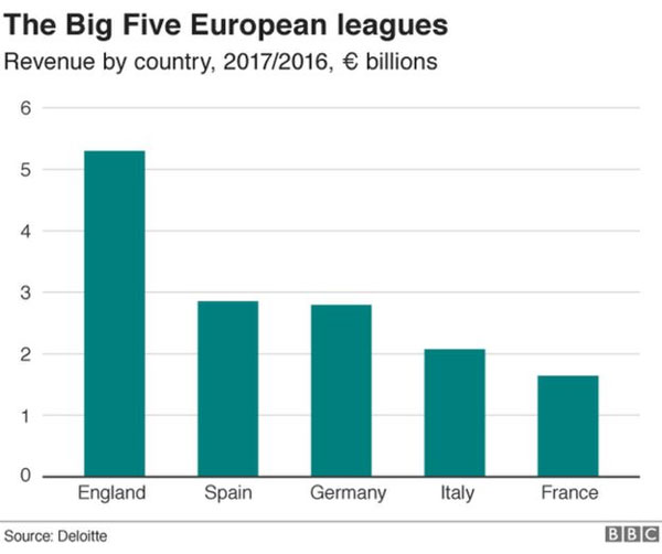 European football, worth, financial results, tax contribution