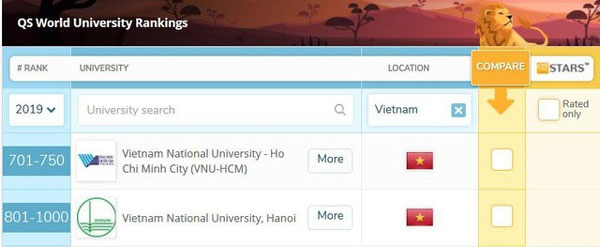 Vietnam universities, world's best, Vietnam economy, Vietnamnet bridge, English news about Vietnam, Vietnam news, news about Vietnam, English news, Vietnamnet news, latest news on Vietnam, Vietnam