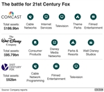 Comcast bids for Murdoch's Fox assets in Disney challenge