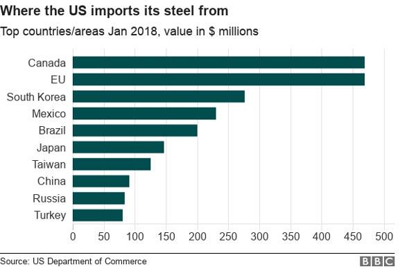 EU, launch counter-tariffs against US