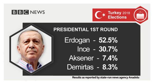 Turkey election, Erdogan, win second term