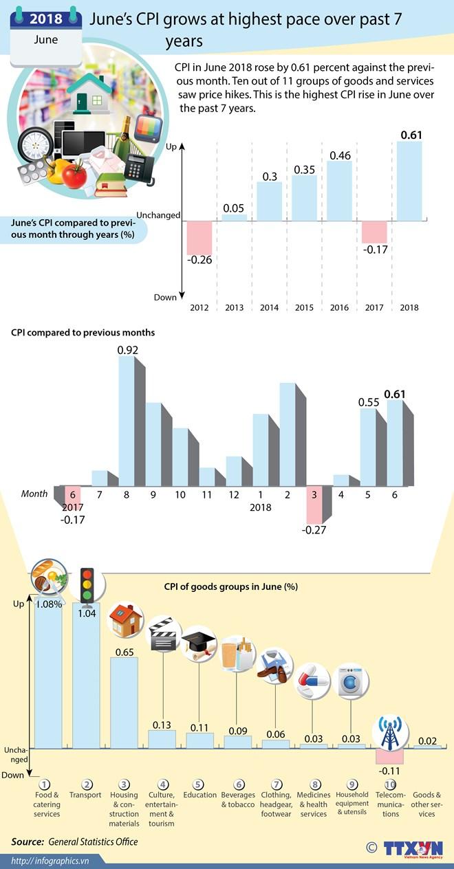 June's CPI records highest rise in six years, vietnam economy, business news, vn news, vietnamnet bridge, english news, Vietnam news, news Vietnam, vietnamnet news, vn news, Vietnam net news, Vietnam latest news, Vietnam breaking news