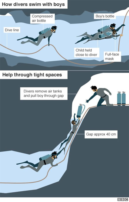 Thailand, cave rescue, divers, save remaining
