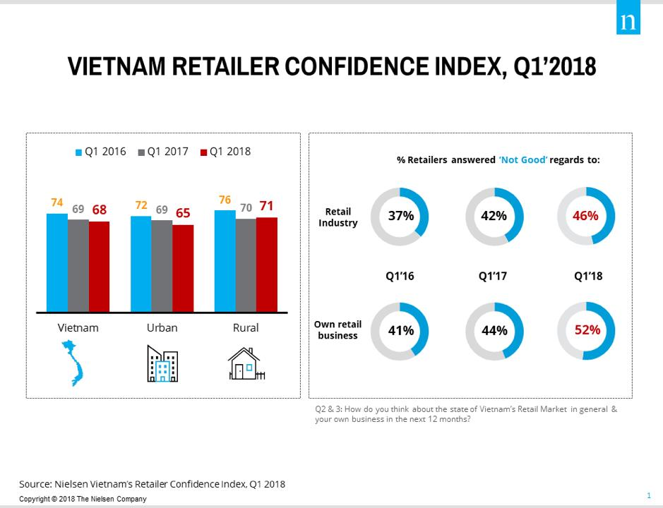 VN traditional grocery stores remain downbeat over future: Nielsen, vietnam economy, business news, vn news, vietnamnet bridge, english news, Vietnam news, news Vietnam, vietnamnet news, vn news, Vietnam net news, Vietnam latest news, Vietnam breaking new