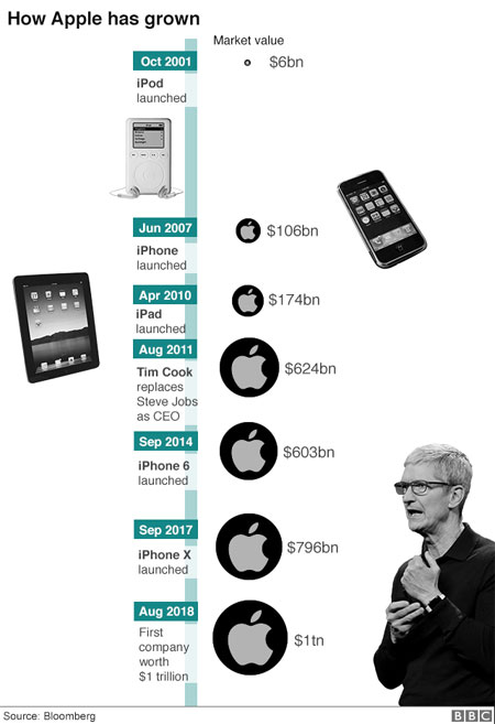 Apple, the world's first public company to be worth $1 trillion
