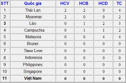 Bảng tổng sắp, huy chương, SEA Games 27, TTVN, U23 Việt Nam, HCV