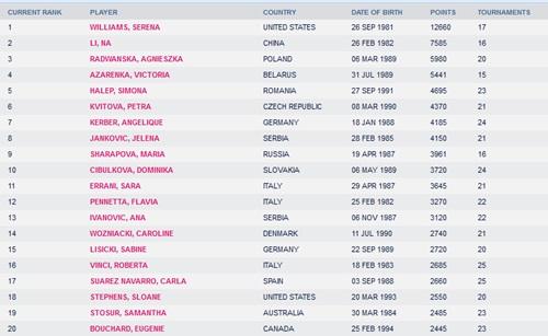 Federer, Sharapova