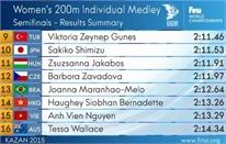 Ánh Viên phá kỷ lục SEA Games nhưng vẫn bị loại