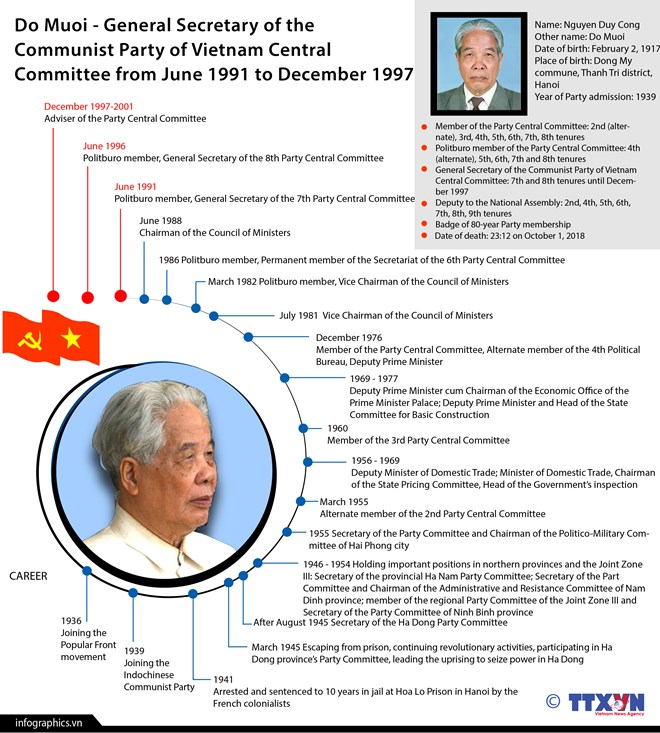 Former Party General Secretary Do Muoi passes away, Government news, Vietnam breaking news, politic news, vietnamnet bridge, english news, Vietnam news, news Vietnam, vietnamnet news, Vietnam net news, Vietnam latest news, vn news