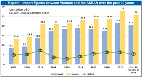 Vietnam in focus of ASEAN exports, vietnam economy, business news, vn news, vietnamnet bridge, english news, Vietnam news, news Vietnam, vietnamnet news, vn news, Vietnam net news, Vietnam latest news, Vietnam breaking news