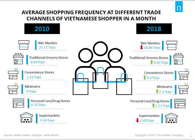 Nielsen: Modern stores winning over Vietnamese shoppers, vietnam economy, business news, vn news, vietnamnet bridge, english news, Vietnam news, news Vietnam, vietnamnet news, vn news, Vietnam net news, Vietnam latest news, Vietnam breaking news