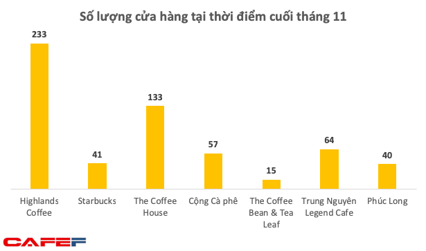 Coffee chains, both domestic and foreign, prosper in Vietnam