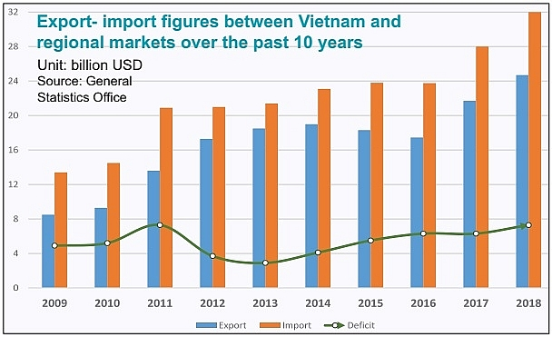 Foreign trade flourishes with tailwind from AEC, vietnam economy, business news, vn news, vietnamnet bridge, english news, Vietnam news, news Vietnam, vietnamnet news, vn news, Vietnam net news, Vietnam latest news, Vietnam breaking news