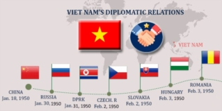 Overview of VN – DPRK diplomatic relations
