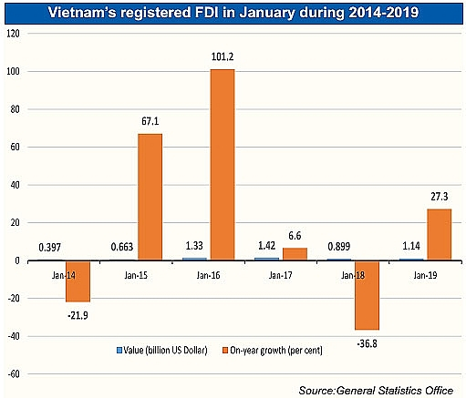 January rebound signals new growth momentum for Vietnam, vietnam economy, business news, vn news, vietnamnet bridge, english news, Vietnam news, news Vietnam, vietnamnet news, vn news, Vietnam net news, Vietnam latest news, Vietnam breaking news