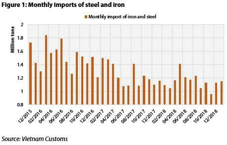 Vietnam's local steel makers regain market share from Chinese importers