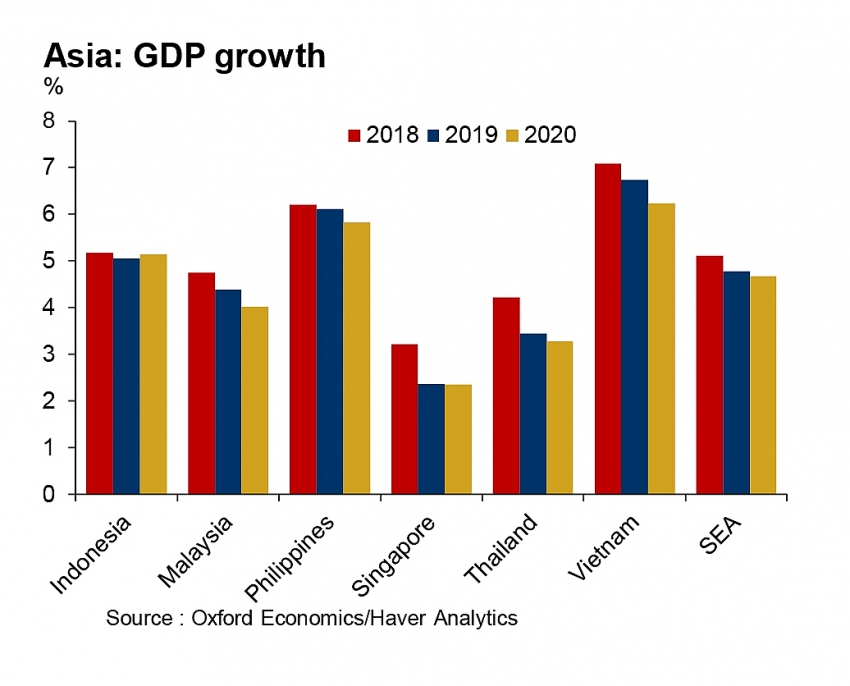 ICAEW: Southeast Asia GDP growth to slow to 4.8 percent in 2019